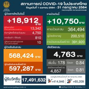 タイ感染、更に増加