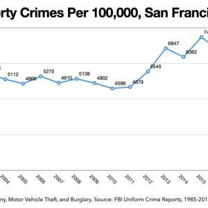 カリフォルニア州、950ドル以下の窃盗なら捕まらないため犯罪者天国のディストピアになってしまう