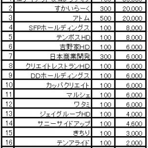外食優待保有株は17銘柄、年間14万6,600円!