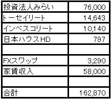 2020年1月の不労所得(自分年金)は16万2,870円