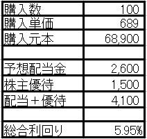 総合利回り5.95%の東京個別指導学院を新規購入