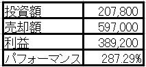ユニゾHDのTBO合戦のフィナーレは買値の2.87倍で売却