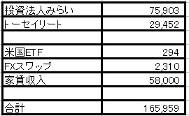 2020年7月の不労所得(自分年金)は16万5,959円