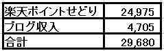 2021年2月の副業収入は2万9,680円