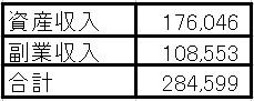 21年7月のセミリタイア収入は28万4,599円