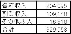 21年8月のセミリタイア収入は32万9,553円