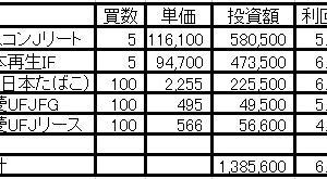 日本株急落!勇気を出して138万円分買っちゃった!
