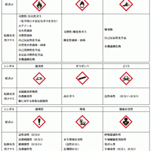 工事現場に必要!「化学物質リスクアセスメント」SDSデーターシート