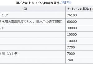 トリチウム水問題は進次郎氏や自民党に任せておけない