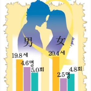 韓国人の初体験の平均年齢を調べたらワケわかんなくなってしまった♪
