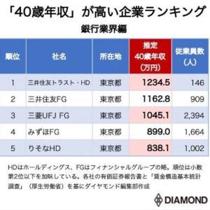 40歳年収が高い銀行ランキング!3位三菱UFJ、2位三井住友FG、1位は?
