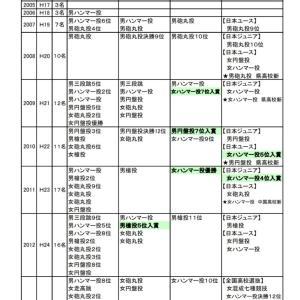 安芸高校と呉昭和高校の廃校について