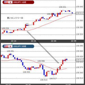 米中貿易関連に進展があり上昇トレンド! 10/28(月) 結果