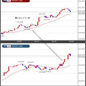 最近ではユーロ円でのトレード! 6/22(火) 結果