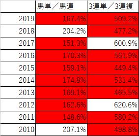 函館記念と中京記念