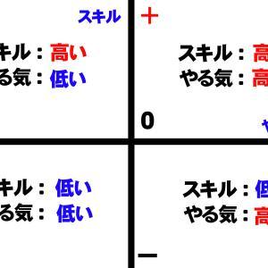 ■「Y軸:スキル、X軸:やる気」での座標位置