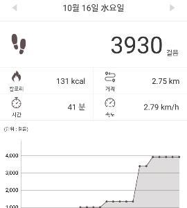 客観的にみたソウルでの活動量