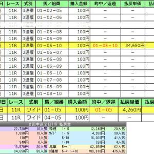 金鯱賞data回顧◆あの男が1番ヘタw