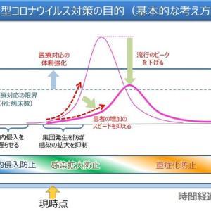 毎日、棒グラフを見せられてもねー。