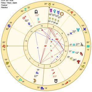〇 占星術メッセージをお届けします。04/18(日)~