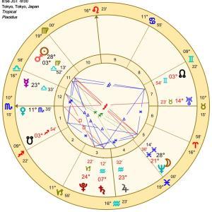 〇 占星術メッセージをお届けします。09/19(日)~
