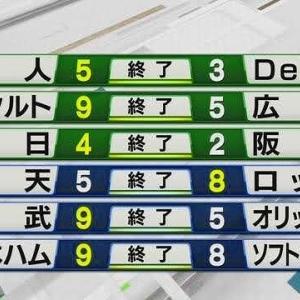 7/2のプロ野球の件を前振りに、東京都で新型コロナウイルス新規感染者107人の件