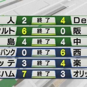阪神・藤浪好投も味方の援護がないどころか足を引っ張られて3戦合計得失点差+7も負け越しなど7/30のプロ野球の件