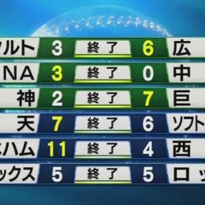 阪神は巨人の引き立て役という伝統の一戦@甲子園はじめ、8/4のプロ野球+α