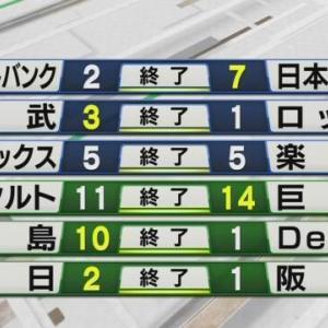 大野雄大今シーズン初勝利など、4/27のプロ野球関連+α