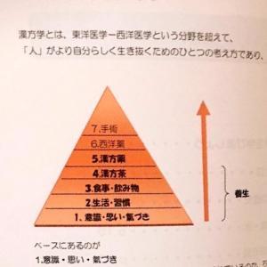 漢方アカデミー第13期レポ<自分の思いに氣づく授業>