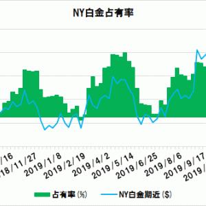 【白金】NYプラス東京は、売りチャンス続く