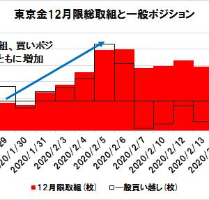 【東京金】台風の目は「4月限」「12月限」