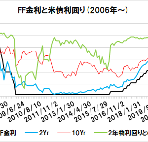 【FOMC】米2年債利回りは、FF金利を下回ってしまうのか…
