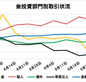 投資部門別取引状況(9/23~25)