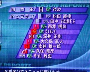 サカつくDF縛り8年目 表彰関連