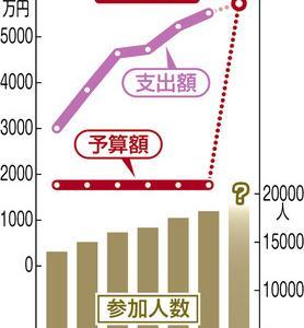「桜を見る会、意義ある」閣議決定 予算要求3倍、5700万円に  安倍は陛下より偉いと思ってる?