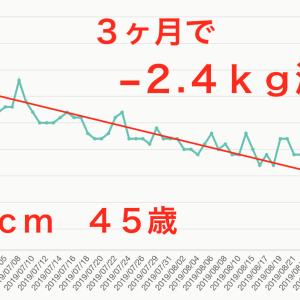 45歳♡よく食べて順調に体重減!ウエストサイズ減!!【モデル体型ダイエット塾】