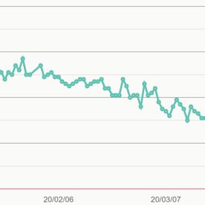 ダイエット始めて4カ月、まだまだ痩せ期です【モデル体型ダイエット塾】