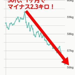 50代、標準体型から1ヶ月で2.3キロ減!【モデル体型ダイエット塾】