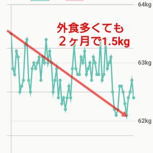 外食しながらでもちゃんと体重は減るのです!【モデル体型ダイエット塾】