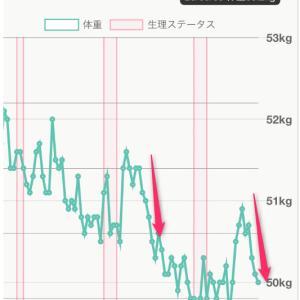 体重増加後も高速でもどせる受講生さまの行動【モデル体型ダイエット塾】