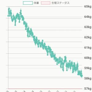 52歳、6.2キロ減、ウエストはなんとマイナス10センチ!【モデル体型ダイエット塾】