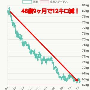 9か月で12キロ痩せた結果【モデル体型ダイエット塾】