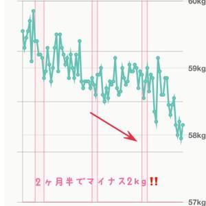 このマイナス2kgがスゴイ理由【モデル体型ダイエット塾】