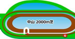 京成杯★うマニア指数
