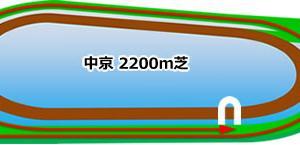 日経新春杯★うマニア指数
