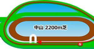 セントライト記念★うマニア指数予想