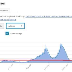 トロントの午後 9月 23 日 7日間平均が732人から665人に!?