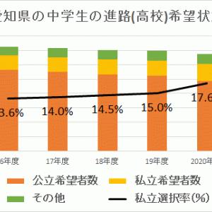 【愛知】中学生の○人に1人が私立高校を選択?!(2021年進路希望状況調査)