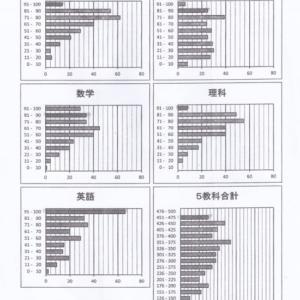 【中1】江南周辺の中学校の定期テスト(中間・期末)の点数分布からわかる格差